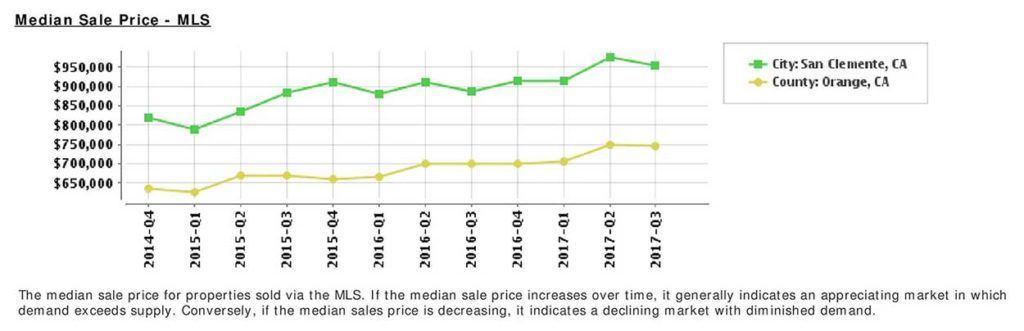 Median Sale Price in San Clemente, CA Chart